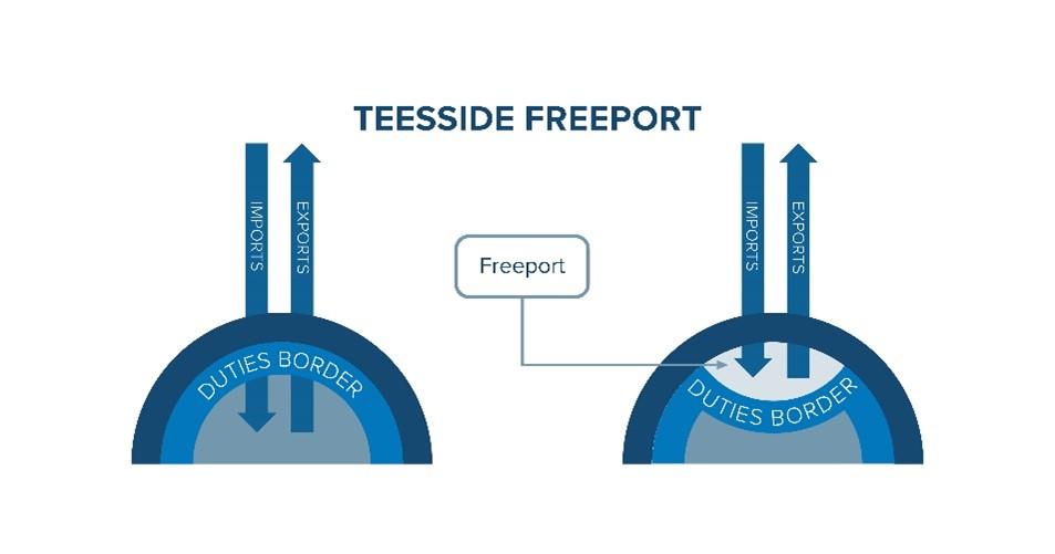 Teesside Freeport